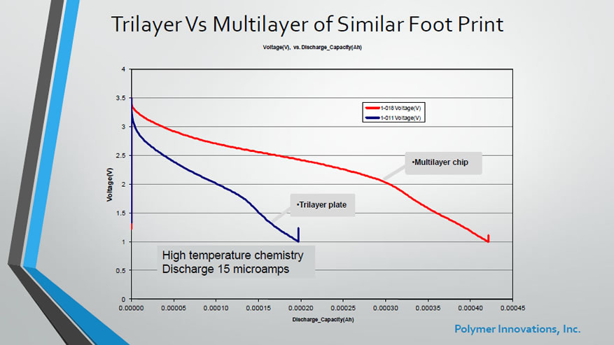 MLCB TriLayer vs MultiLayer of similar footprint (voltage/discharge)