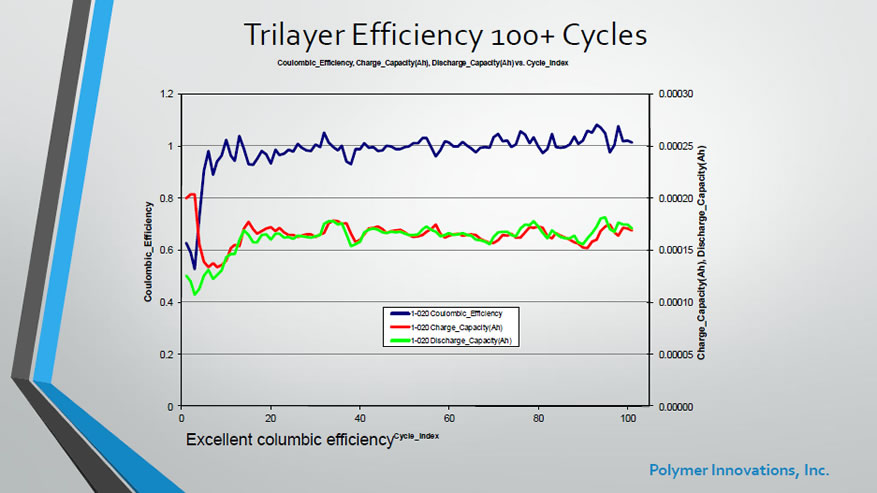 MLCB - TriLayer Efficiency 100+ Cycles