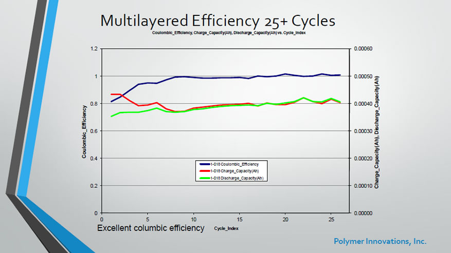 MLCB - MultiLayer Efficiency 25+ Cycles