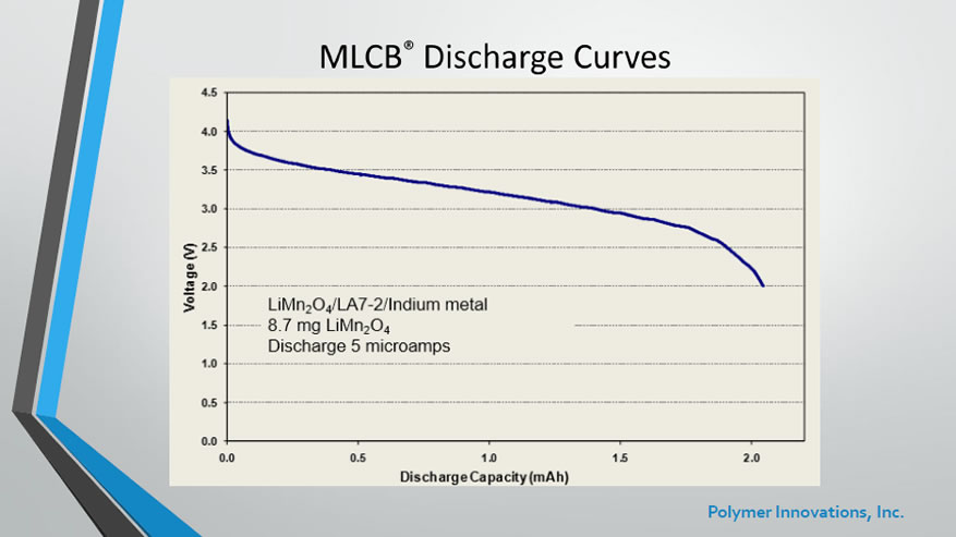 MLCB Discharge Curves
