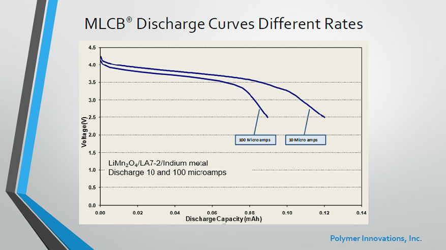 MLCB Discharge Curves of Different Rates
