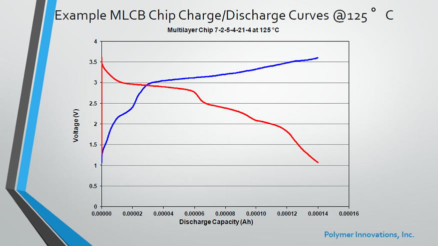 Example MLCB Chip Charge / Discharge Curves @ 125C