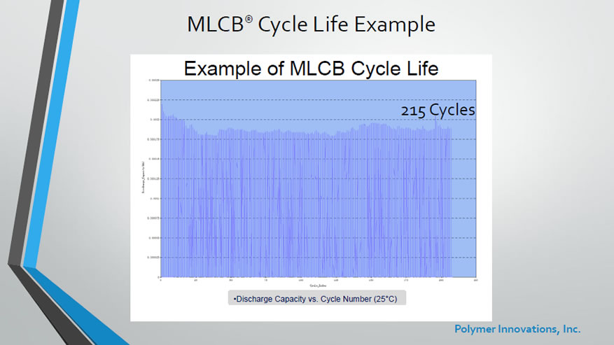 MLCB Cycle Life Example - 215 cycles at 25 C