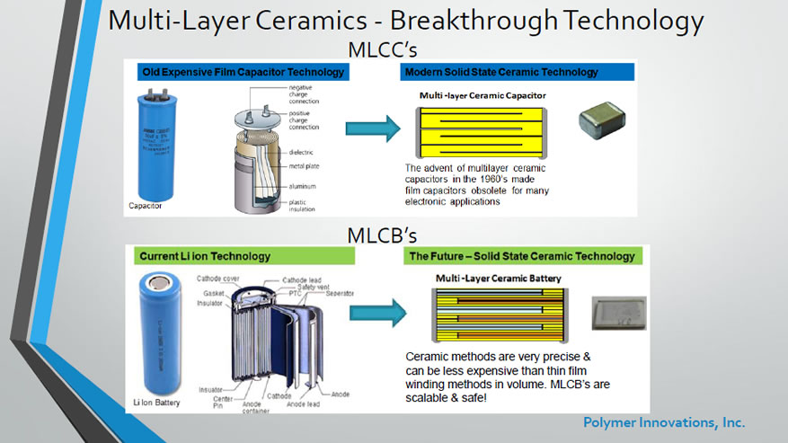 Multi Layer Ceramics - Breakthrough Technology
